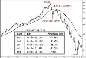 DOW_Market_Crash_after_Black_Tuesday