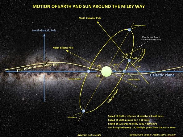 Motion_of_Sun,_Earth_and_Moon_around_the_Milky_Way